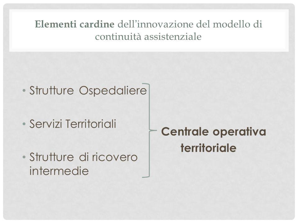 Elementi cardine dell ' innovazione del modello di continuità assistenziale Strutture Ospedaliere Servizi Territoriali Strutture di ricovero intermedie Centrale operativa territoriale