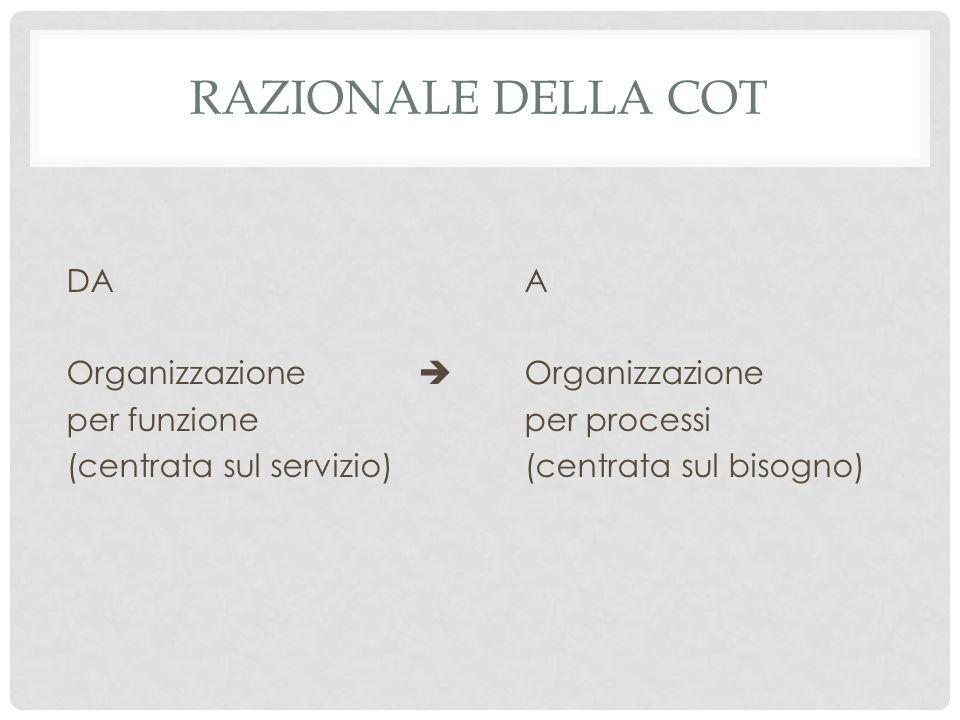 RAZIONALE DELLA COT DA Organizzazione  per funzione (centrata sul servizio) A Organizzazione per processi (centrata sul bisogno)