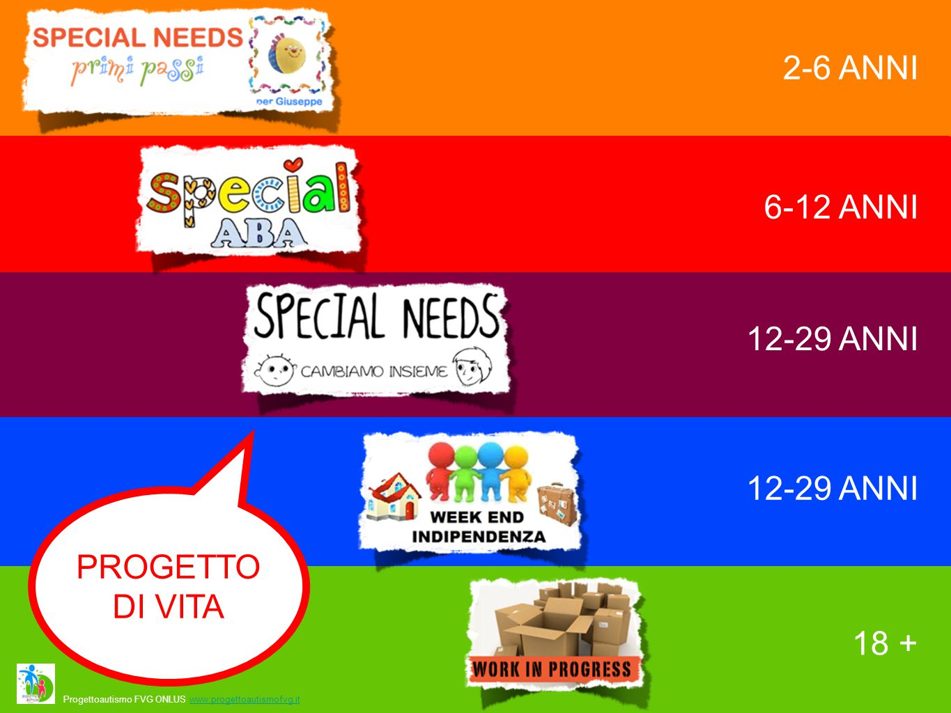 2-6 ANNI 6-12 ANNI 12-29 ANNI 18 + 12-29 ANNI PROGETTO DI VITA Progettoautismo FVG ONLUS www.progettoautismofvg.itwww.progettoautismofvg.it