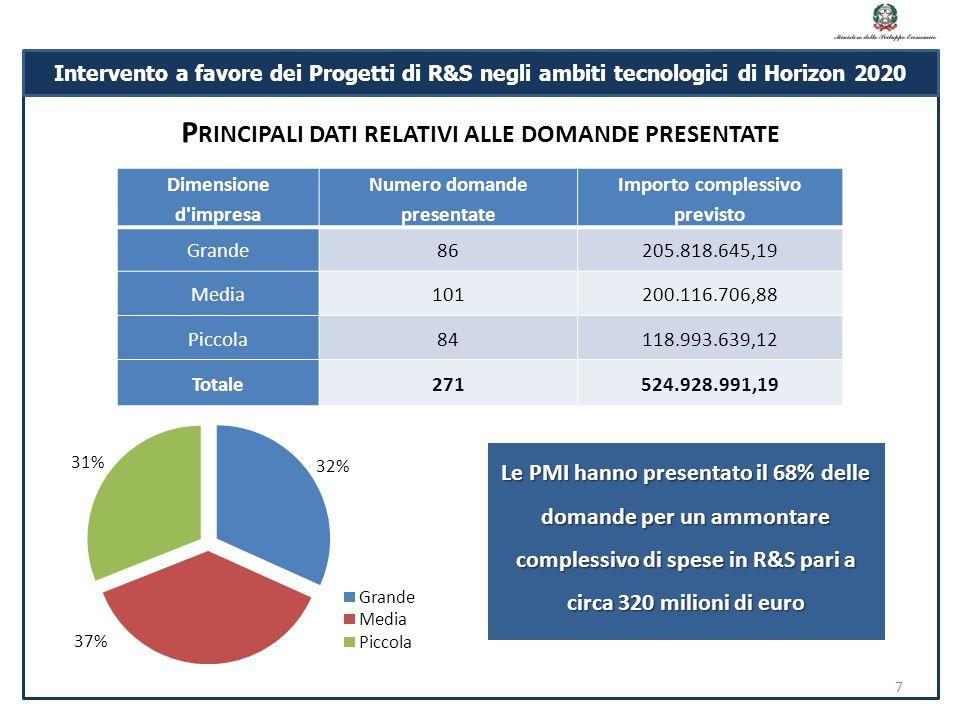 P RINCIPALI DATI RELATIVI ALLE DOMANDE PRESENTATE 7 Intervento a favore dei Progetti di R&S negli ambiti tecnologici di Horizon 2020 Dimensione d impresa Numero domande presentate Importo complessivo previsto Grande86205.818.645,19 Media101200.116.706,88 Piccola84118.993.639,12 Totale271524.928.991,19 Le PMI hanno presentato il 68% delle domande per un ammontare complessivo di spese in R&S pari a circa 320 milioni di euro