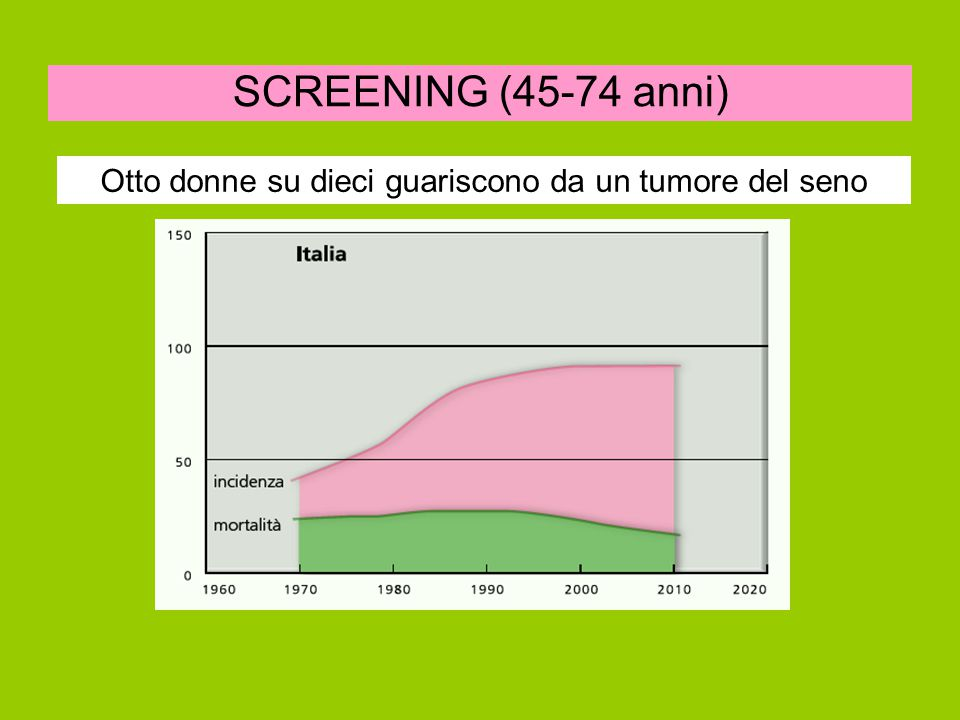 SCREENING (45-74 anni) Otto donne su dieci guariscono da un tumore del seno