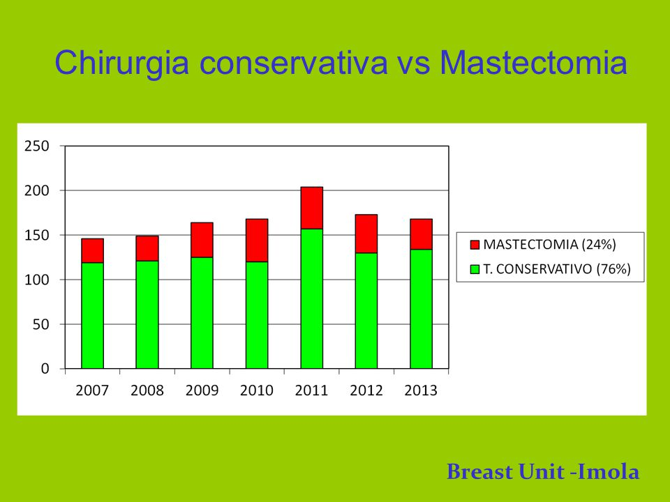 Chirurgia conservativa vs Mastectomia Breast Unit -Imola