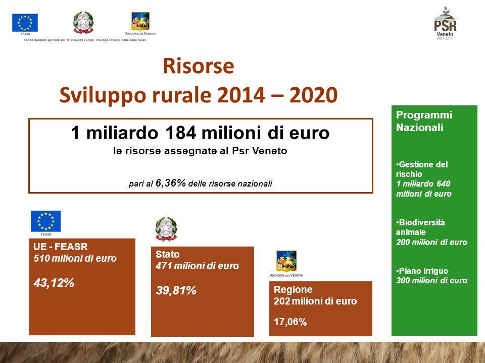 Regione 202 milioni di euro 17,06% Stato 471 milioni di euro 39,81% Risorse Sviluppo rurale 2014 – 2020 1 miliardo 184 milioni di euro le risorse asse