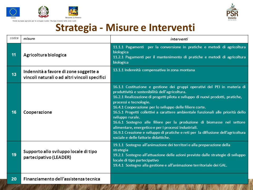 codice misure interventi 11 Agricoltura biologica 11.1.1 Pagamenti per la conversione in pratiche e metodi di agricoltura biologica 11.2.1 Pagamenti p