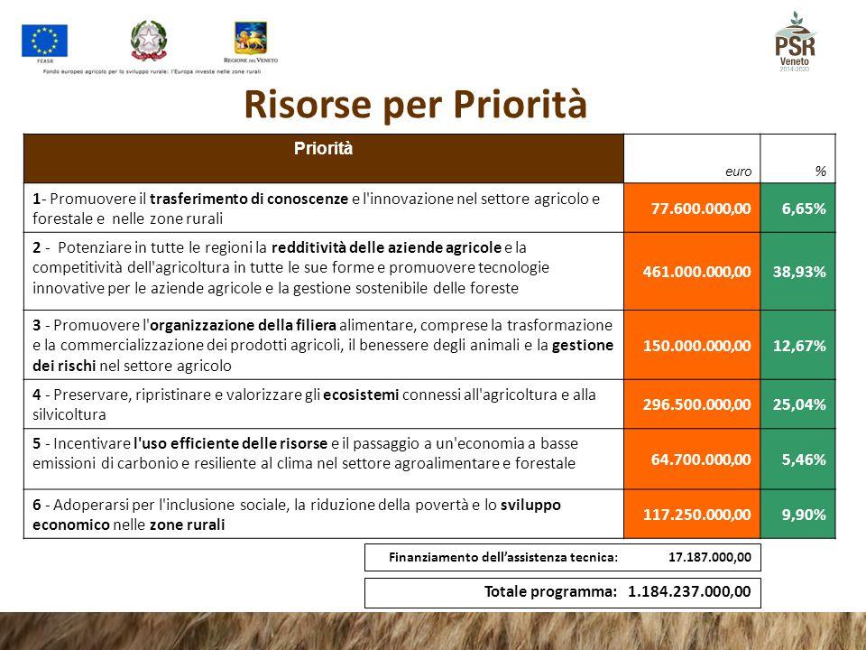 Risorse per Priorità Priorità euro % 1- Promuovere il trasferimento di conoscenze e l'innovazione nel settore agricolo e forestale e nelle zone rurali