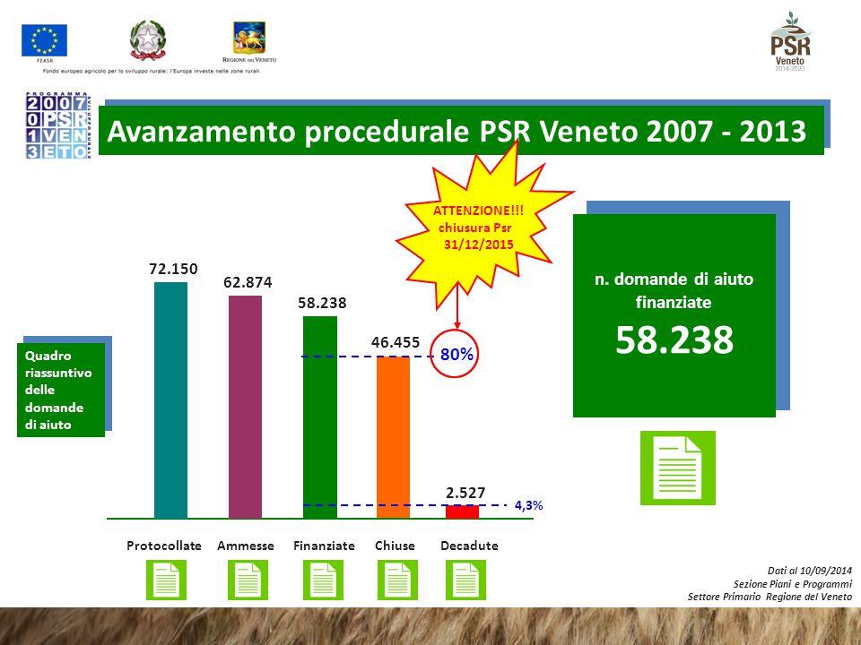 n. domande di aiuto finanziate 58.238 Finanziate 58.238 46.455 Avanzamento procedurale PSR Veneto 2007 - 2013 Chiuse 80% Dati al 10/09/2014 Sezione Pi