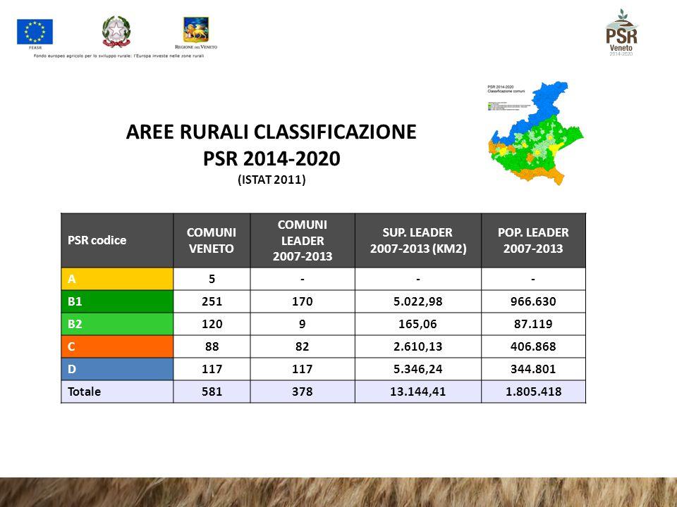 AREE RURALI CLASSIFICAZIONE PSR 2014-2020 (ISTAT 2011) PSR codice COMUNI VENETO COMUNI LEADER 2007-2013 SUP. LEADER 2007-2013 (KM2) POP. LEADER 2007-2