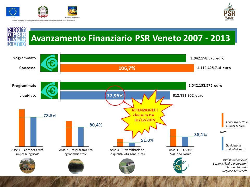 Programmato Concesso 106,7% Programmato 77,95% Liquidato 1.042.158.575 euro 1.112.425.714 euro Avanzamento Finanziario PSR Veneto 2007 - 2013 812.391.