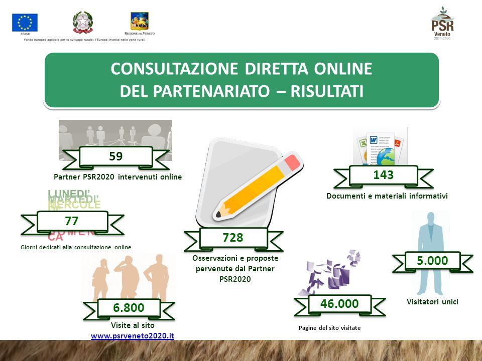 5.000 Visitatori unici 46.000 Pagine del sito visitate 6.800 Visite al sito www.psrveneto2020.it www.psrveneto2020.it Osservazioni e proposte pervenut