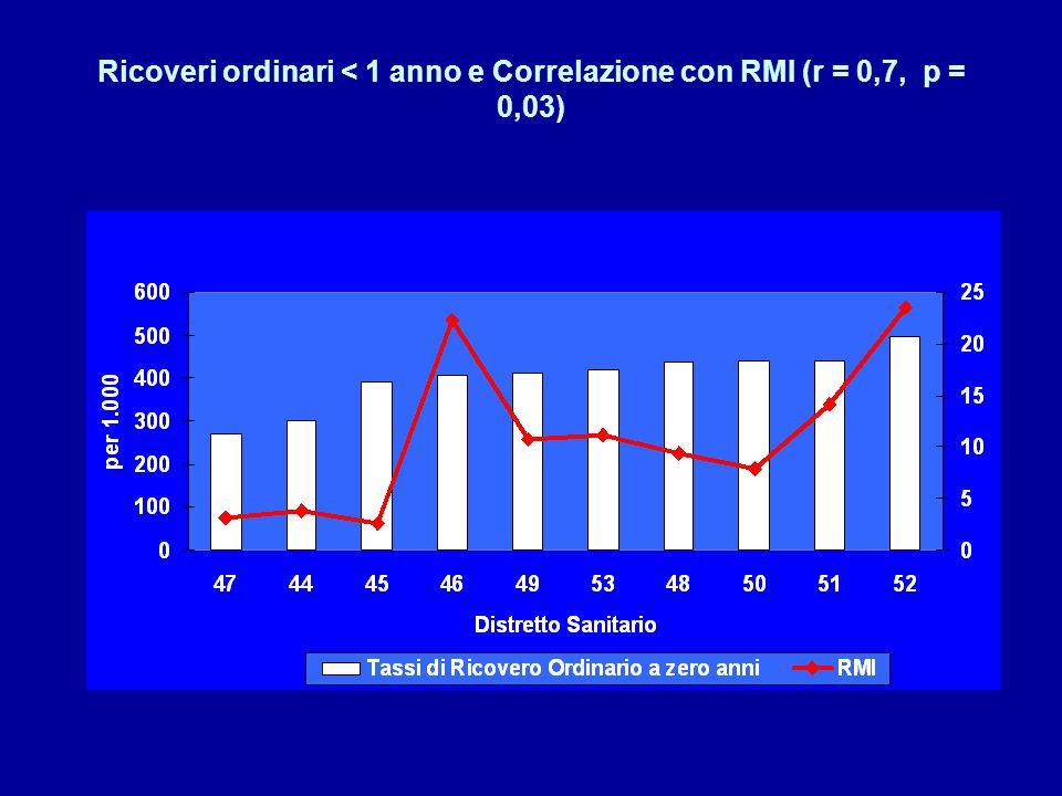 Ricoveri ordinari < 1 anno e Correlazione con RMI (r = 0,7, p = 0,03)