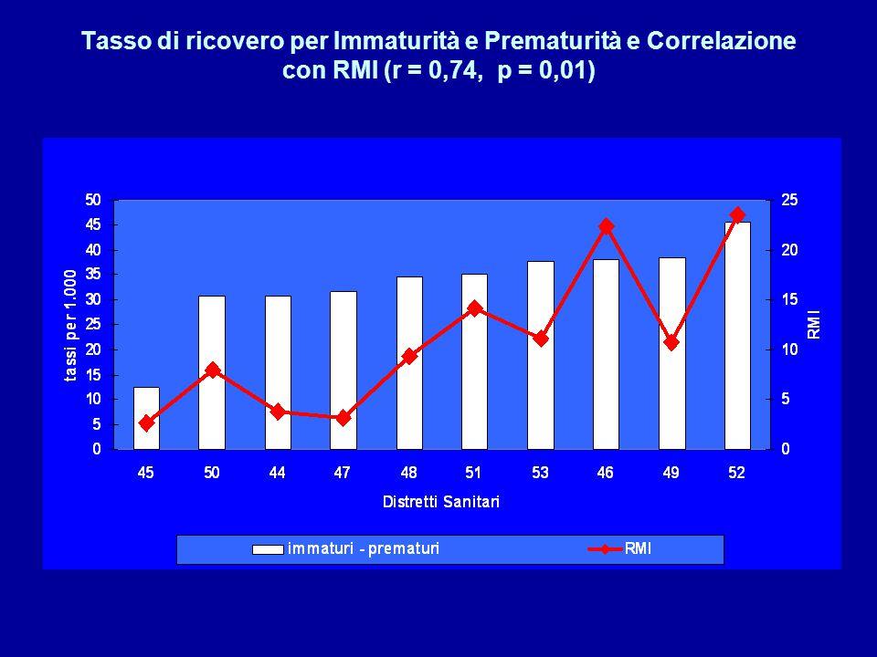 Tasso di ricovero per Immaturità e Prematurità e Correlazione con RMI (r = 0,74, p = 0,01)