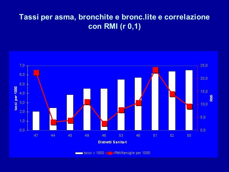 Tassi per asma, bronchite e bronc.lite e correlazione con RMI (r 0,1)