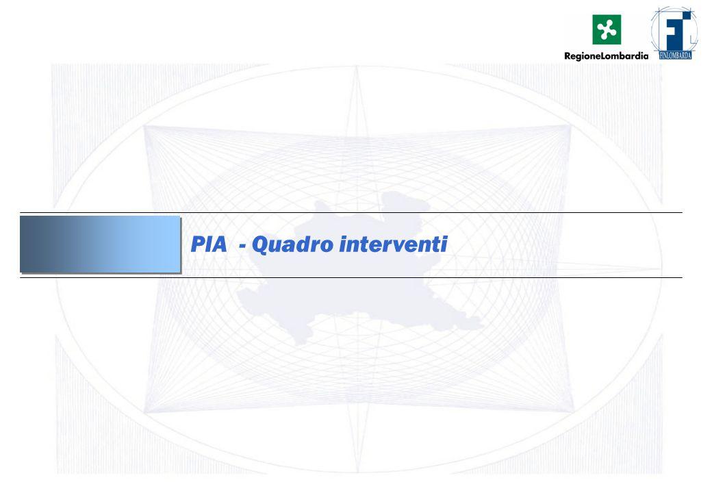 12 PIA - Quadro interventi
