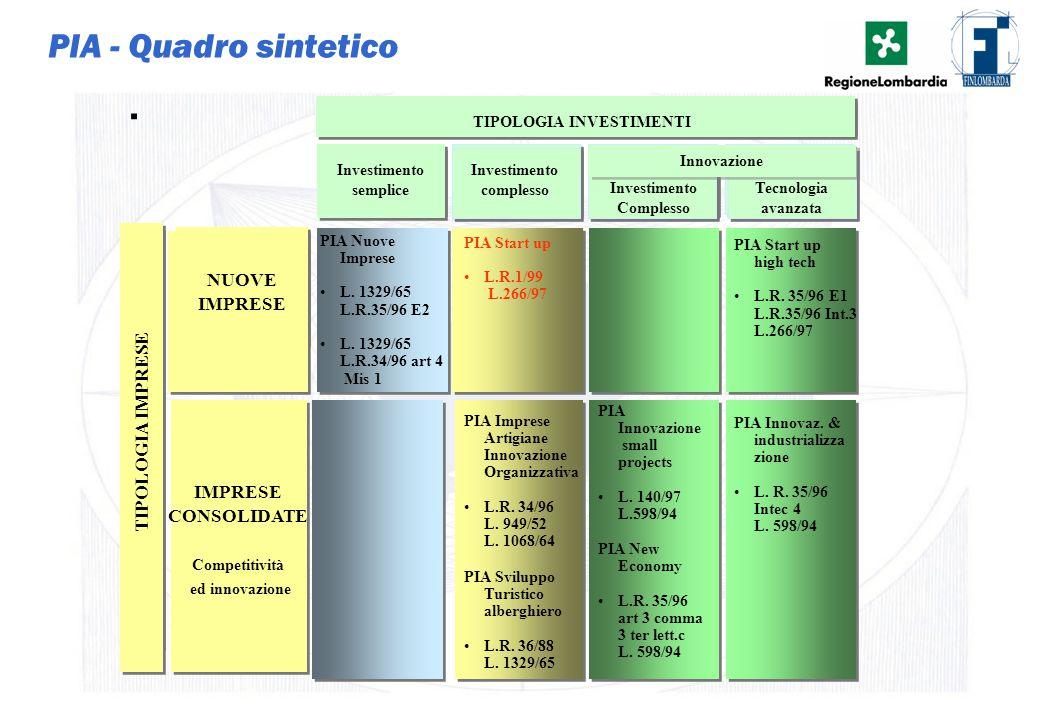 13 PIA - Quadro sintetico. Investimento semplice Investimento complesso Investimento di tecnologia avanzata NUOVE IMPRESE Operatività PIA TIPOLOGIA IN
