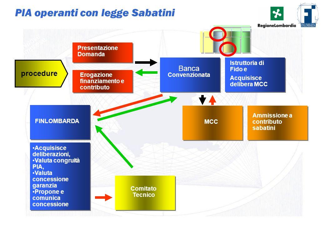 19 PIA operanti con legge Sabatini Presentazione Domanda procedure Nuove Imprese Banca Convenzionata Istruttoria di Fido e FINLOMBARDA MCC Ammissione