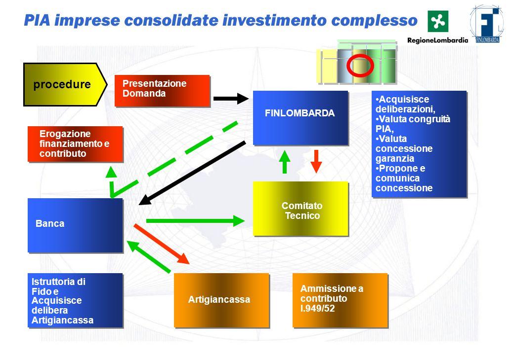 22 PIA imprese consolidate investimento complesso Presentazione Domanda procedure Istruttoria di Fido e Banca Artigiancassa Ammissione a contributo l.