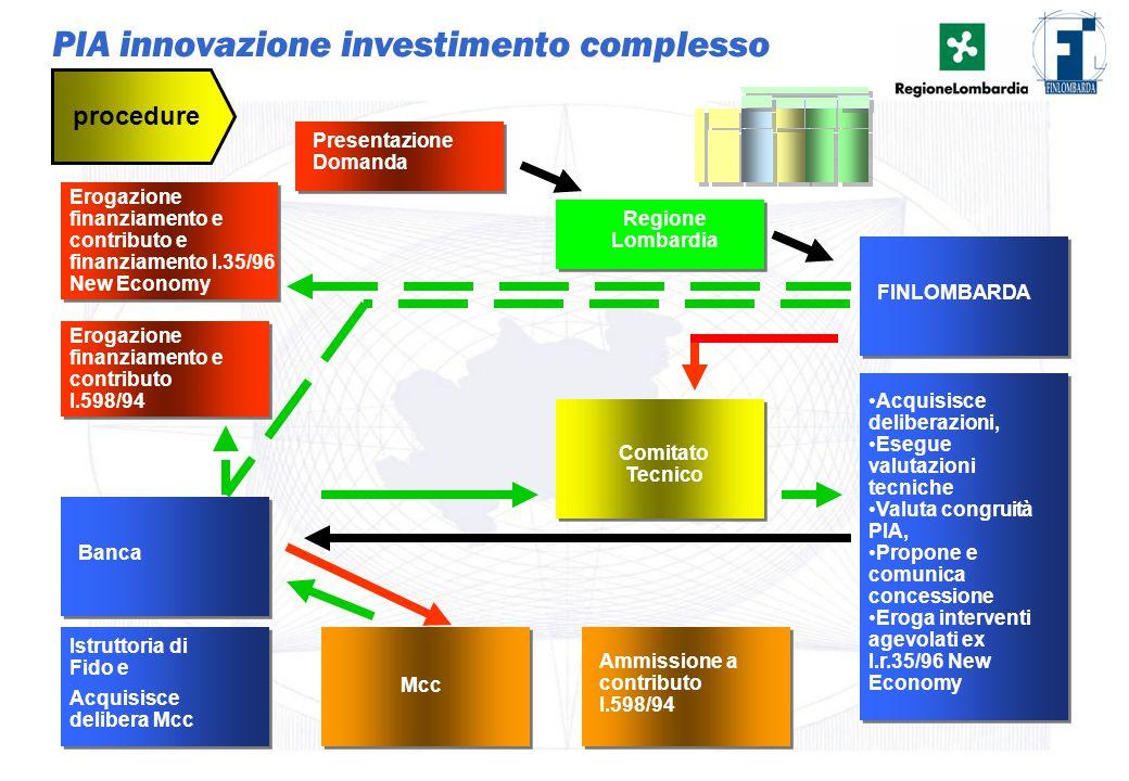 25 PIA innovazione investimento complesso Presentazione Domanda procedure Istruttoria di Fido e Banca Mcc Ammissione a contributo l.598/94 Acquisisce
