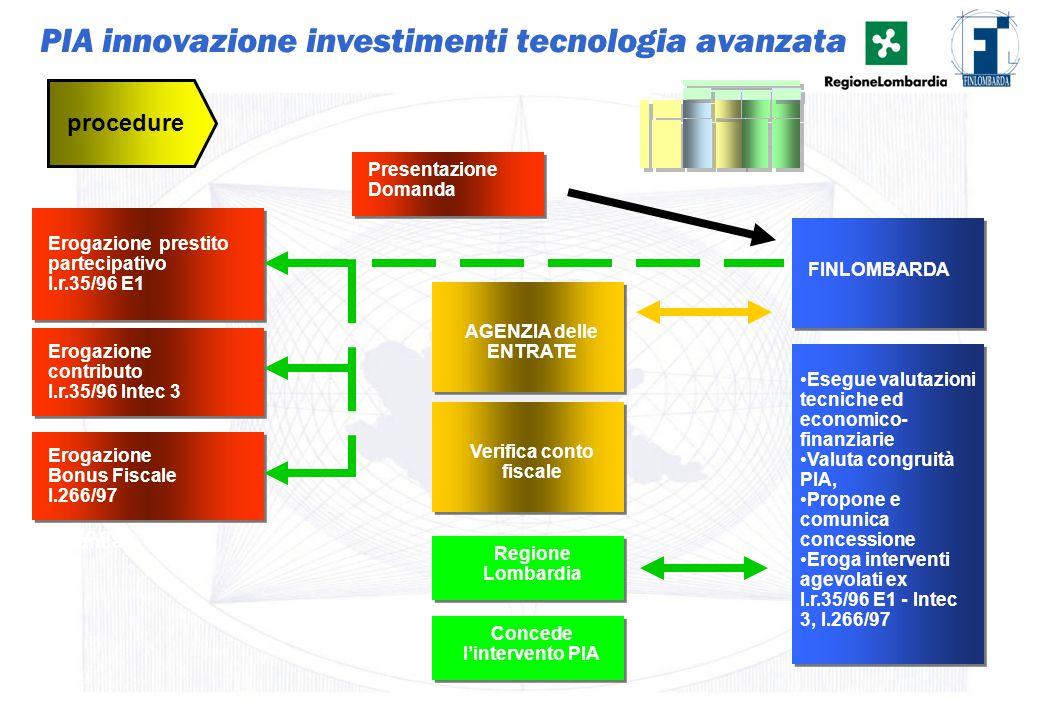 28 Presentazione Domanda procedure Istruttoria di Fido e Banca Esegue valutazioni tecniche ed economico- finanziarie Valuta congruità PIA, Propone e c