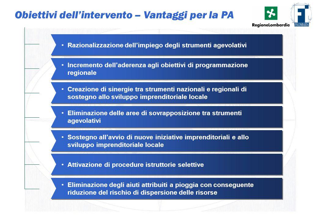 3 Obiettivi dell'intervento – Vantaggi per la PA Sostegno all'avvio di nuove iniziative imprenditoriali e allo sviluppo imprenditoriale locale Elimina