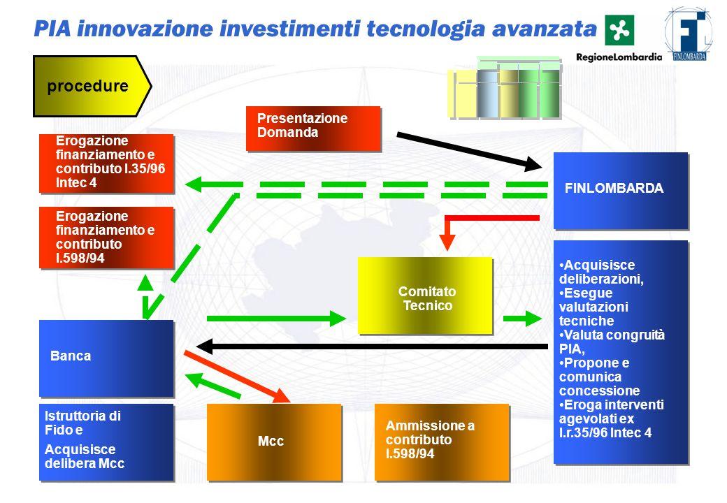 31 PIA innovazione investimenti tecnologia avanzata Presentazione Domanda procedure Istruttoria di Fido e Banca Mcc Ammissione a contributo l.598/94 A