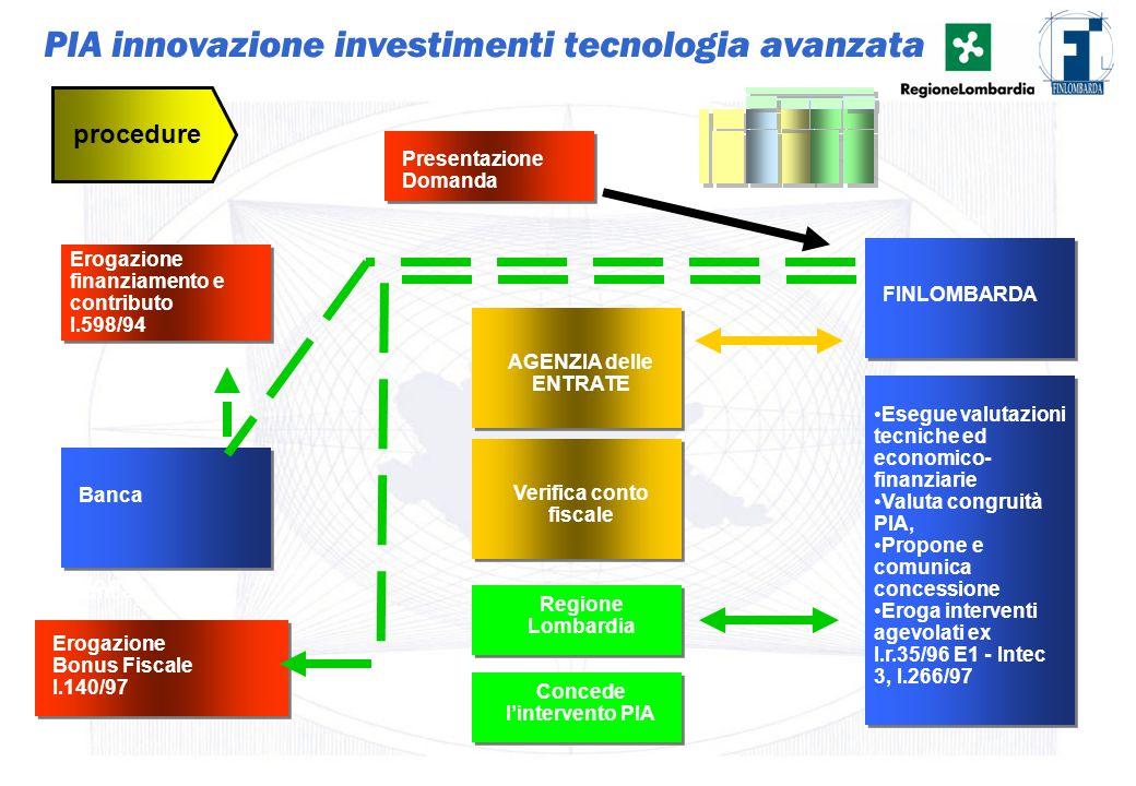 33 Presentazione Domanda procedure Istruttoria di Fido e Banca Esegue valutazioni tecniche ed economico- finanziarie Valuta congruità PIA, Propone e c