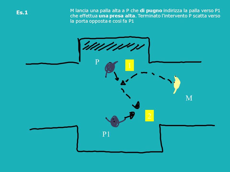 M lancia una palla alta a P che di pugno indirizza la palla verso P1 che effettua una presa alta. Terminato l'intervento P scatta verso la porta oppos