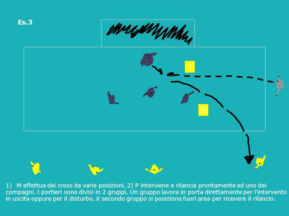 Es.3 1)M effettua dei cross da varie posizioni, 2) P interviene e rilancia prontamente ad uno dei compagni. I portieri sono divisi in 2 gruppi, Un gru