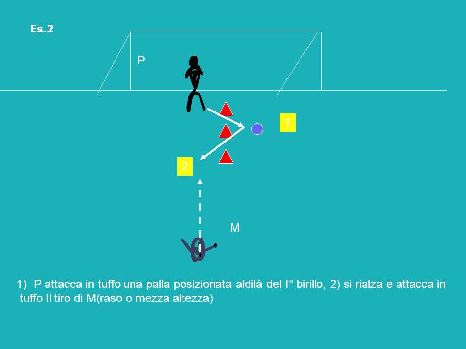 P 1)P attacca in tuffo una palla posizionata aldilà del I° birillo, 2) si rialza e attacca in tuffo Il tiro di M(raso o mezza altezza) M 1 2 Es.2