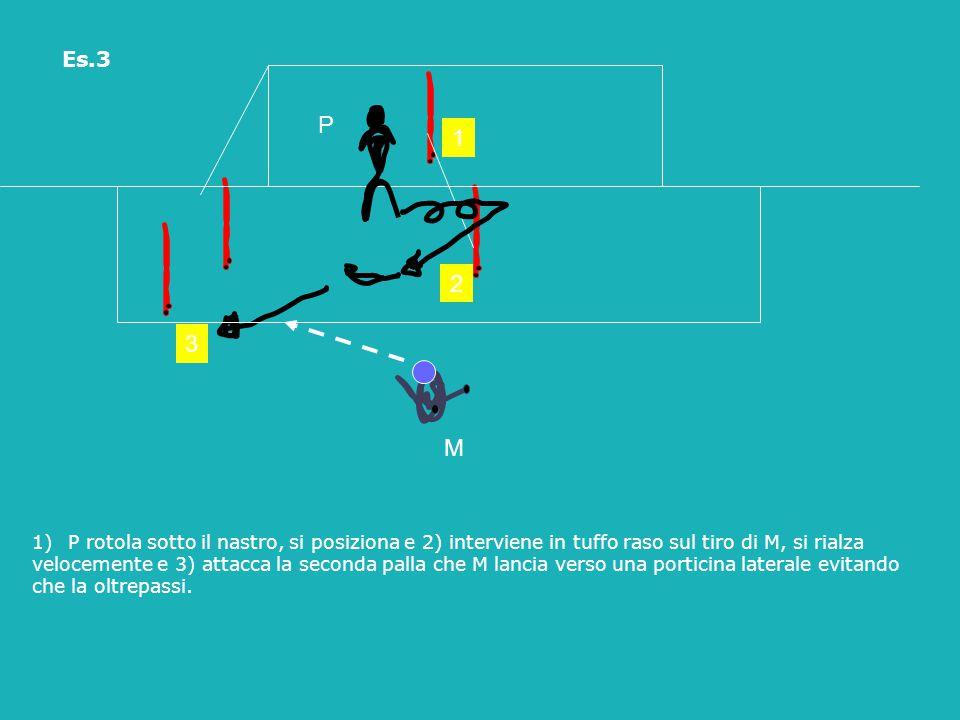 P M 1)P rotola sotto il nastro, si posiziona e 2) interviene in tuffo raso sul tiro di M, si rialza velocemente e 3) attacca la seconda palla che M la