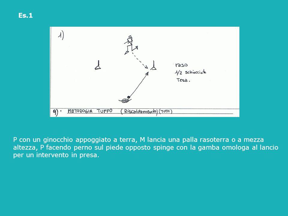 Es.1 P con un ginocchio appoggiato a terra, M lancia una palla rasoterra o a mezza altezza, P facendo perno sul piede opposto spinge con la gamba omol