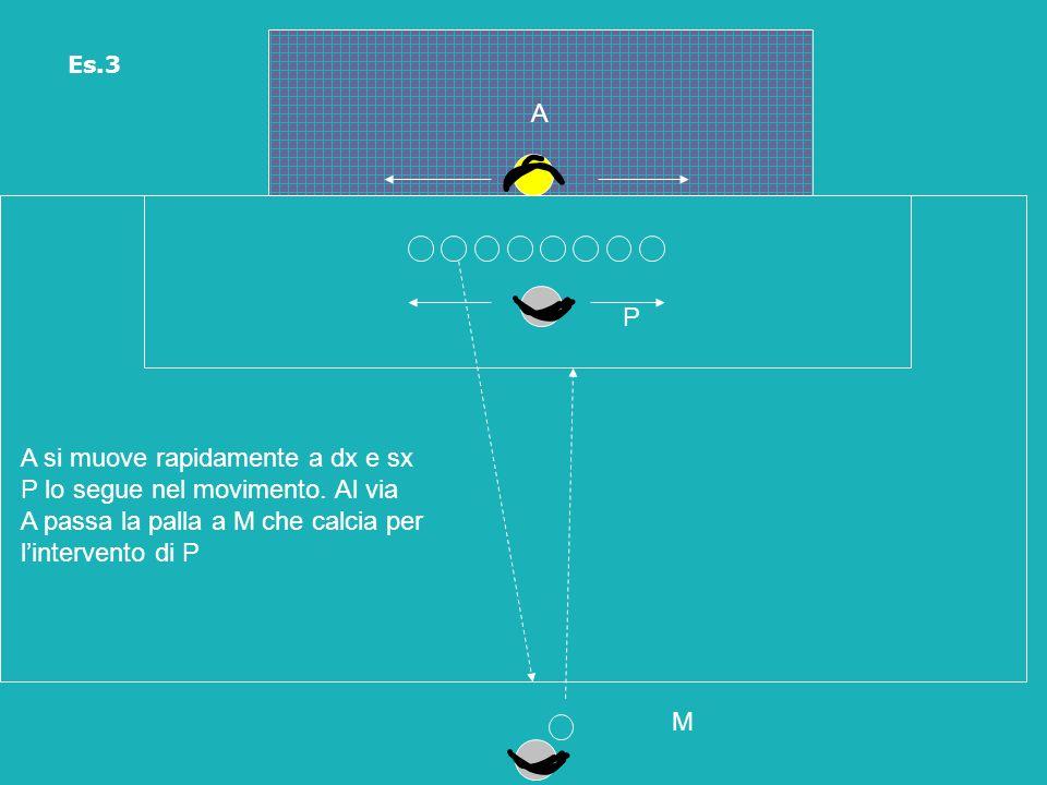 A P M A si muove rapidamente a dx e sx P lo segue nel movimento. Al via A passa la palla a M che calcia per l'intervento di P Es.3