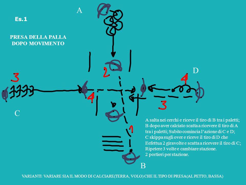 B A C D A salta nei cerchi e riceve il tiro di B tra i paletti; B dopo aver calciato scatta a ricevere il tiro di A tra i paletti; Subito comincia l'a