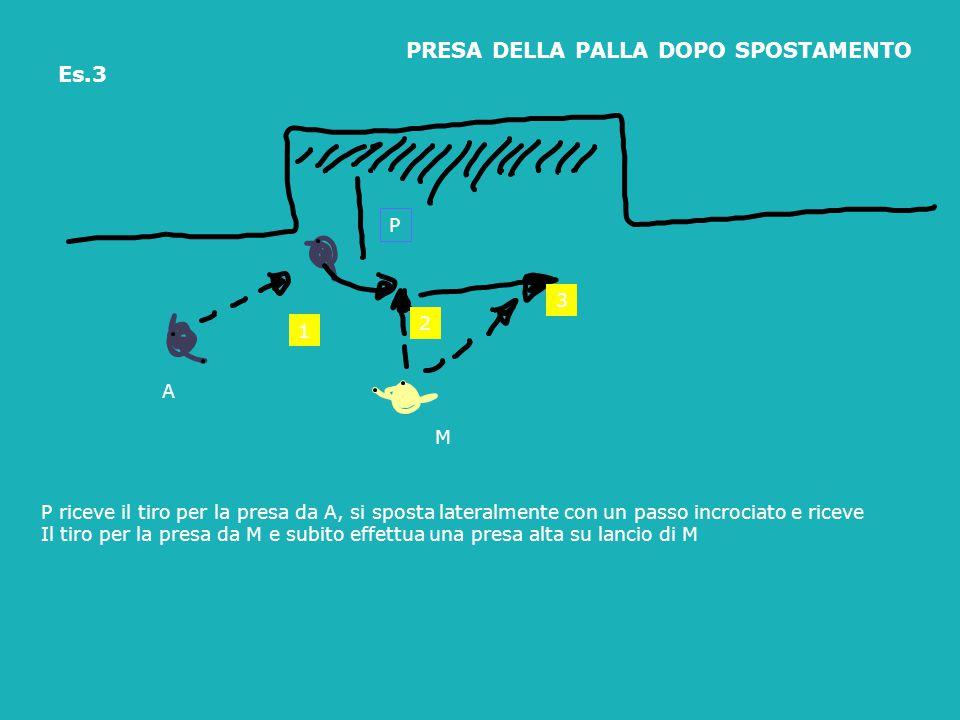 P riceve il tiro per la presa da A, si sposta lateralmente con un passo incrociato e riceve Il tiro per la presa da M e subito effettua una presa alta