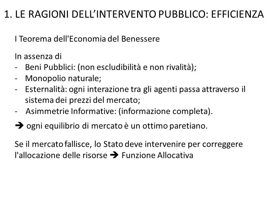 I Teorema dell'Economia del Benessere In assenza di -Beni Pubblici: (non escludibilità e non rivalità); -Monopolio naturale; -Esternalità: ogni intera