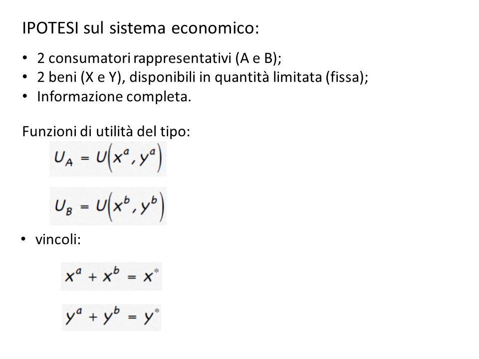 IPOTESI sul sistema economico: 2 consumatori rappresentativi (A e B); 2 beni (X e Y), disponibili in quantità limitata (fissa); Informazione completa.