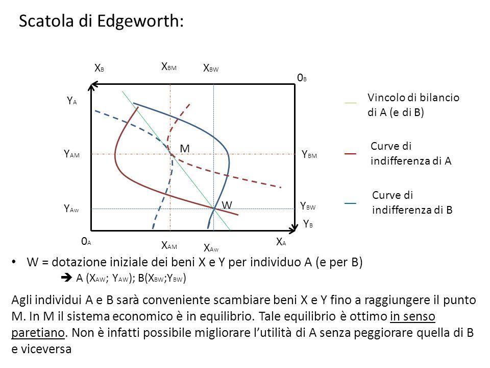 0B0B 0A0A XAXA XBXB YBYB YAYA W M Scatola di Edgeworth: Vincolo di bilancio di A (e di B) Curve di indifferenza di A Curve di indifferenza di B W = do