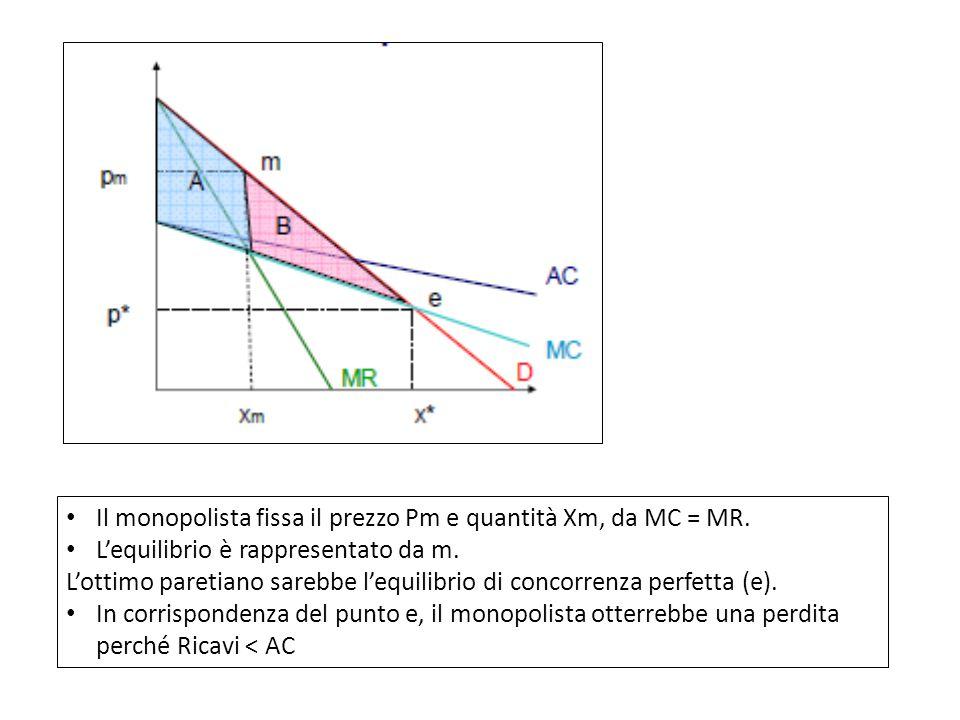 Il monopolista fissa il prezzo Pm e quantità Xm, da MC = MR. L'equilibrio è rappresentato da m. L'ottimo paretiano sarebbe l'equilibrio di concorrenza