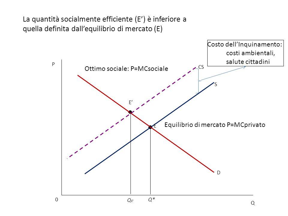 D S CS La quantità socialmente efficiente (E') è inferiore a quella definita dall'equilibrio di mercato (E) E' Q 0 P Q* Q E' Ottimo sociale: P=MCsocia