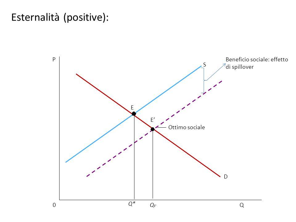Q0 P Q E' D S Beneficio sociale: effetto di spillover Q* E Ottimo sociale E' Esternalità (positive):