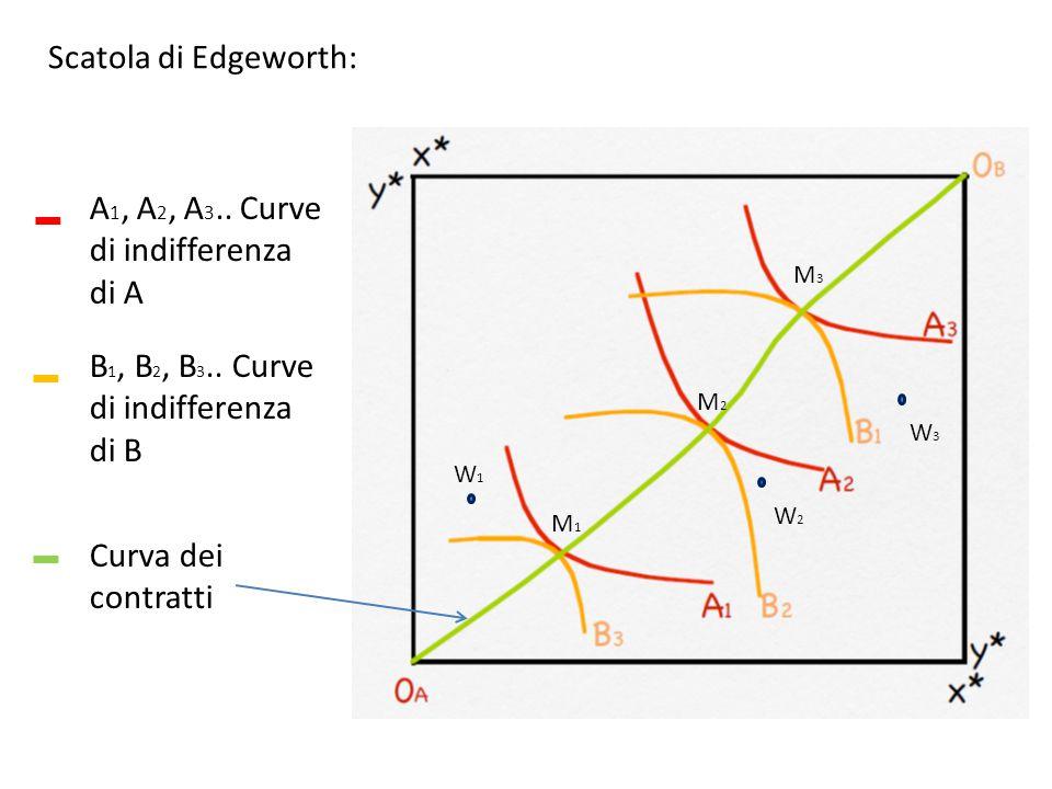 Scatola di Edgeworth: A 1, A 2, A 3.. Curve di indifferenza di A B 1, B 2, B 3.. Curve di indifferenza di B Curva dei contratti W1W1 W2W2 W3W3 M1M1 M2