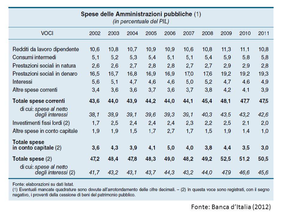 Fonte: Banca d'Italia (2012)