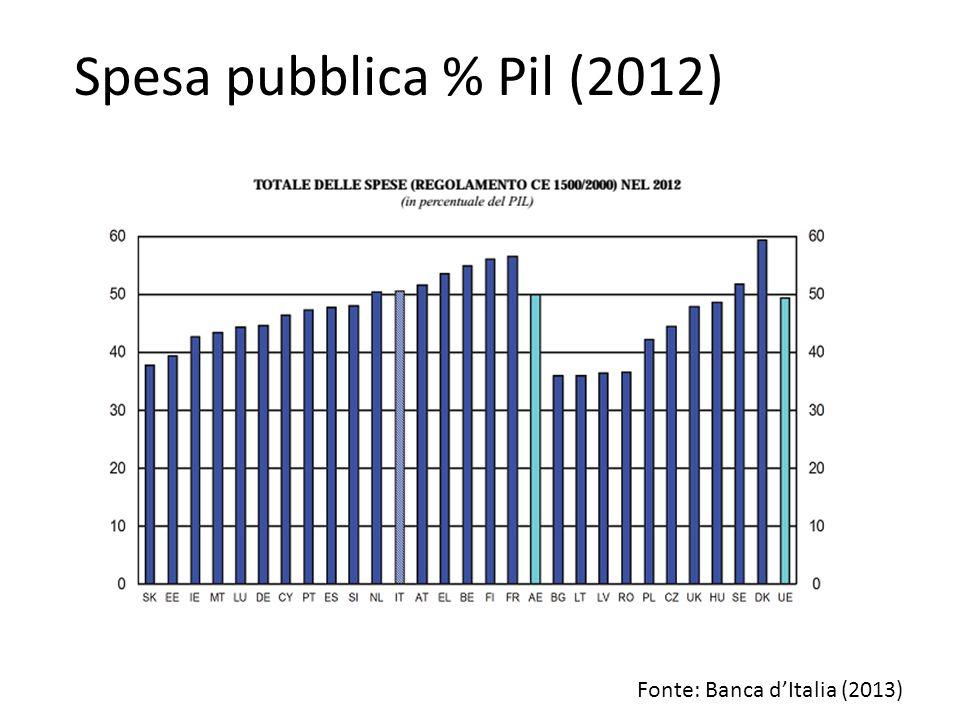 Spesa pubblica % Pil (2012) Fonte: Banca d'Italia (2013)
