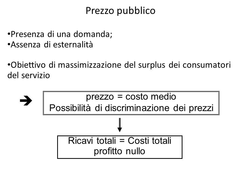 Prezzo pubblico prezzo = costo medio Possibilità di discriminazione dei prezzi Ricavi totali = Costi totali profitto nullo Presenza di una domanda; As