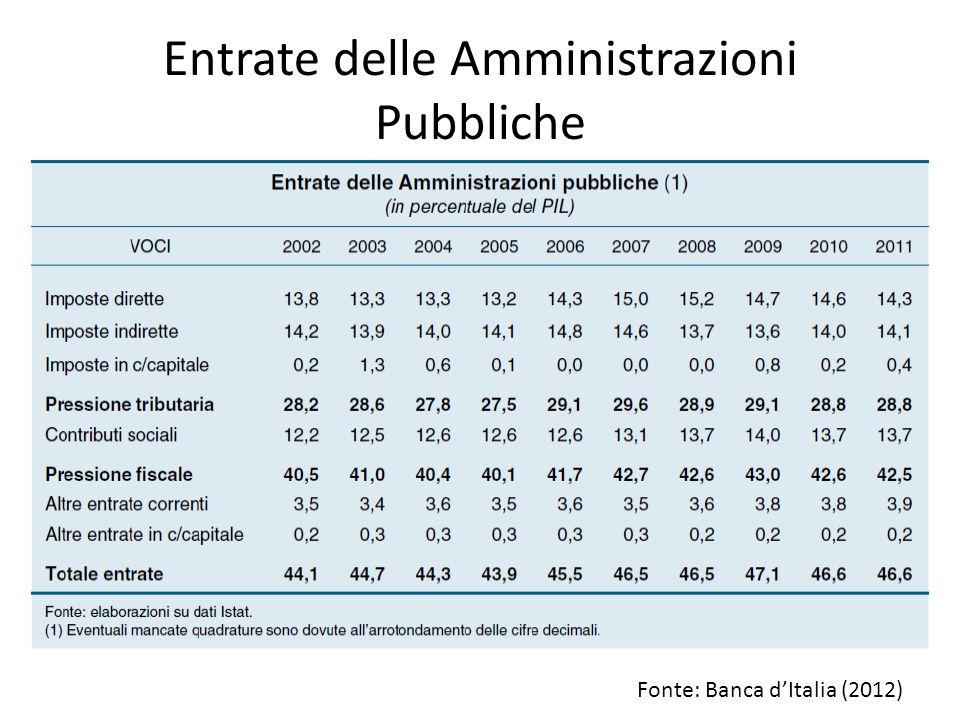 Entrate delle Amministrazioni Pubbliche Fonte: Banca d'Italia (2012)