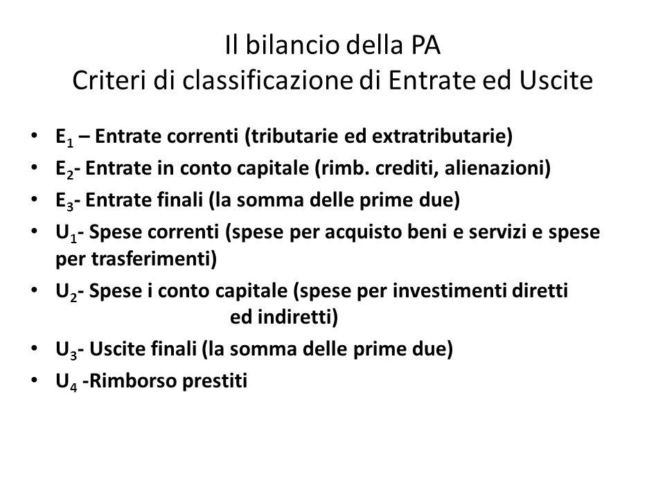 Il bilancio della PA Criteri di classificazione di Entrate ed Uscite E 1 – Entrate correnti (tributarie ed extratributarie) E 2 - Entrate in conto cap