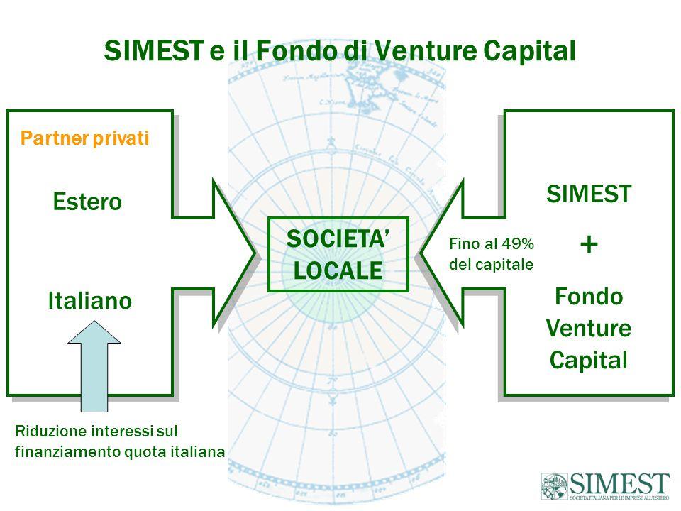 SIMEST e il Fondo di Venture Capital SOCIETA' LOCALE Italiano SIMEST + Fondo Venture Capital SIMEST + Fondo Venture Capital Fino al 49% del capitale Partner privati Estero Riduzione interessi sul finanziamento quota italiana