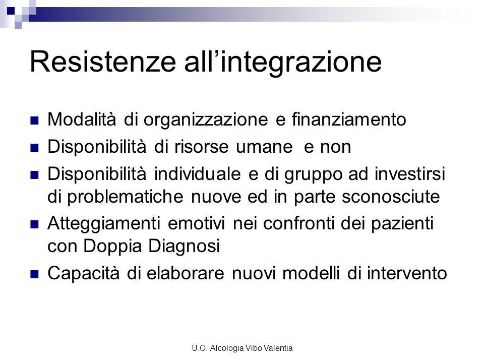 U.O. Alcologia Vibo Valentia Resistenze all'integrazione Modalità di organizzazione e finanziamento Disponibilità di risorse umane e non Disponibilità