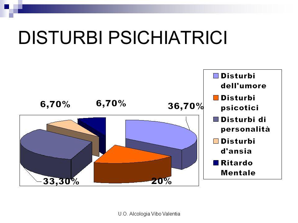 U.O. Alcologia Vibo Valentia DISTURBI PSICHIATRICI
