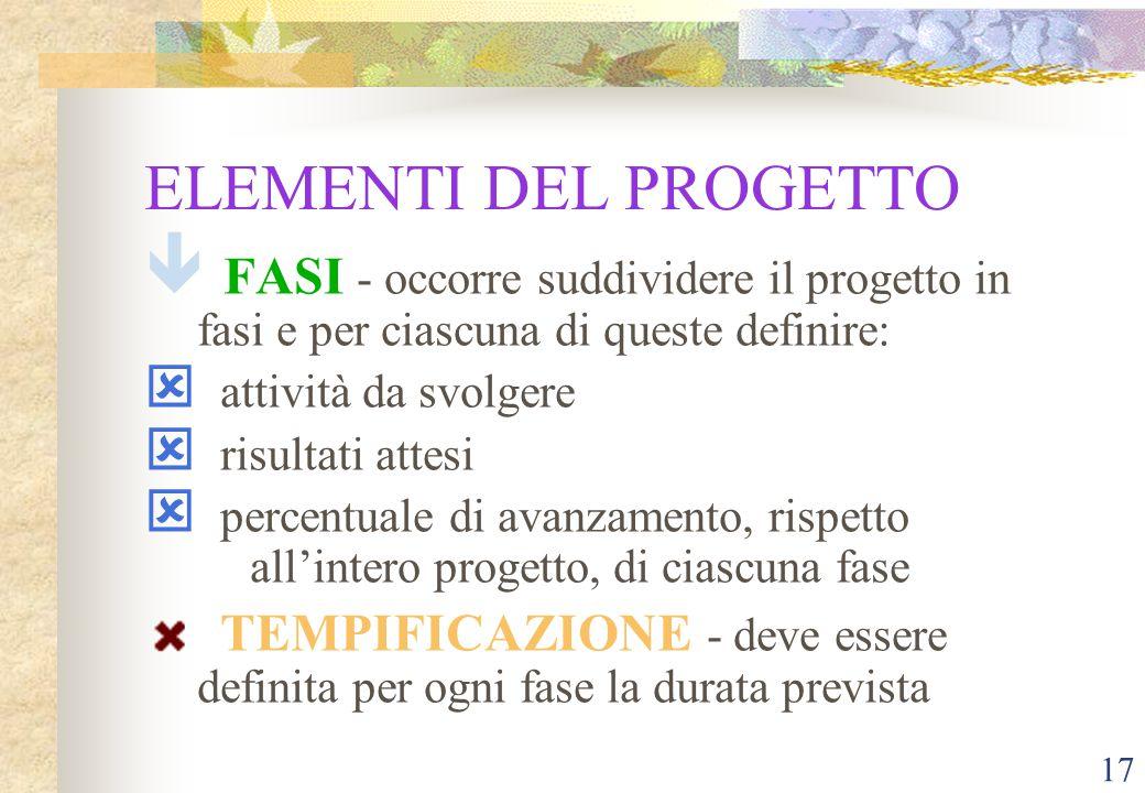 16 ELEMENTI DEL PROGETTO ê RISORSE NECESSARIE: â UMANE â devono essere definiti tutti coloro che prendono parte al progetto â ne deve essere valutato