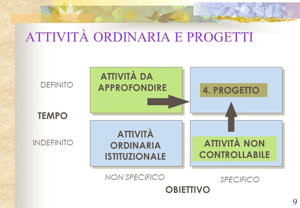 9 ATTIVITÀ ORDINARIA E PROGETTI TEMPO DEFINITO INDEFINITO OBIETTIVO NON SPECIFICO SPECIFICO ATTIVITÀ DA APPROFONDIRE ATTIVITÀ ORDINARIA ISTITUZIONALE ATTIVITÀ NON CONTROLLABILE 4.